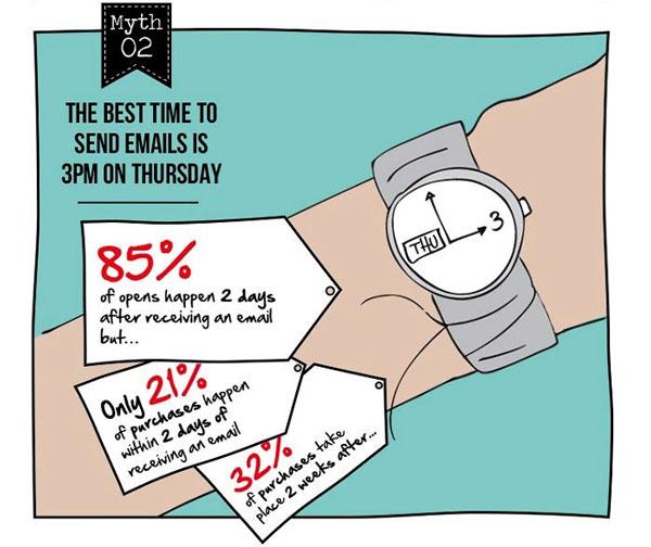 email-marketing-myths-infographic-optin-monster