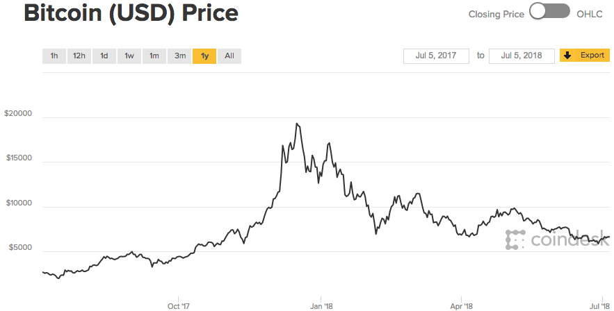 bitcoin-price-coindesk