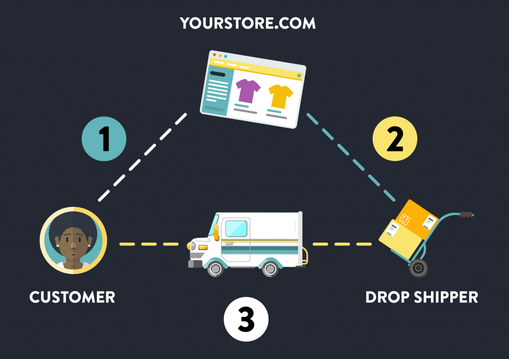 how-does-dropshipping-work