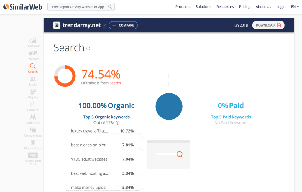 Similarweb.com is a free tool that provides traffic insights for any website.